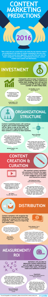 curata content marketing predictions 2016 infographic