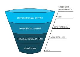 STAT search funnel